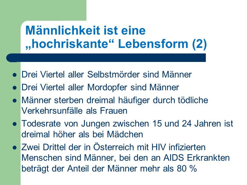 Männlichkeit ist eine hochriskante Lebensform (2) Drei Viertel aller Selbstmörder sind Männer Drei Viertel aller Mordopfer sind Männer Männer sterben dreimal häufiger durch tödliche Verkehrsunfälle als Frauen Todesrate von Jungen zwischen 15 und 24 Jahren ist dreimal höher als bei Mädchen Zwei Drittel der in Österreich mit HIV infizierten Menschen sind Männer, bei den an AIDS Erkrankten beträgt der Anteil der Männer mehr als 80 %