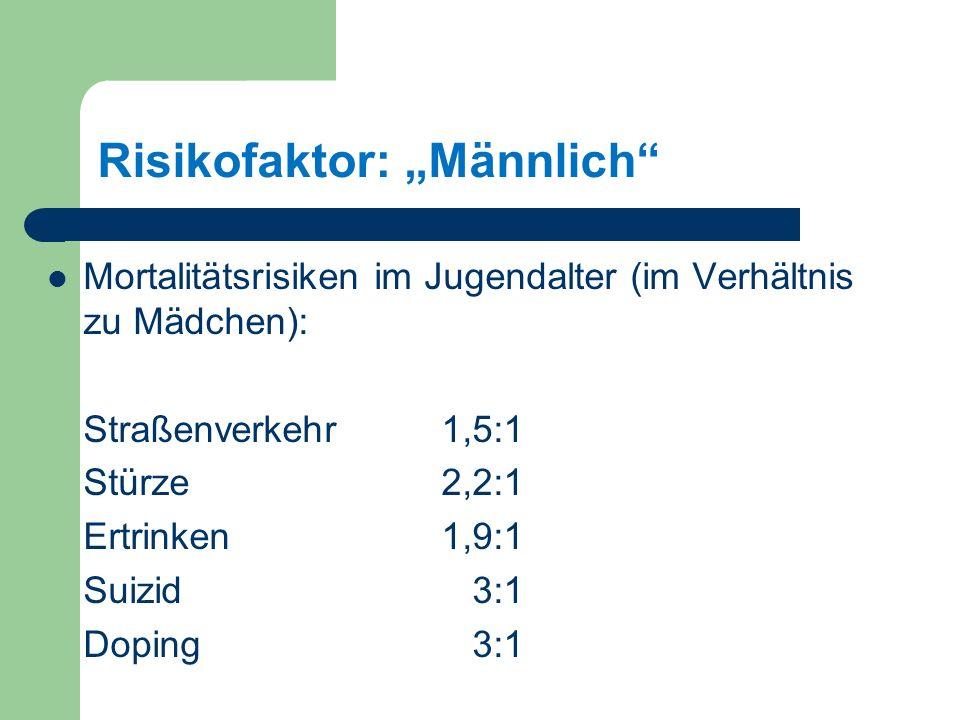 Risikofaktor: Männlich Mortalitätsrisiken im Jugendalter (im Verhältnis zu Mädchen): Straßenverkehr 1,5:1 Stürze 2,2:1 Ertrinken 1,9:1 Suizid 3:1 Doping 3:1