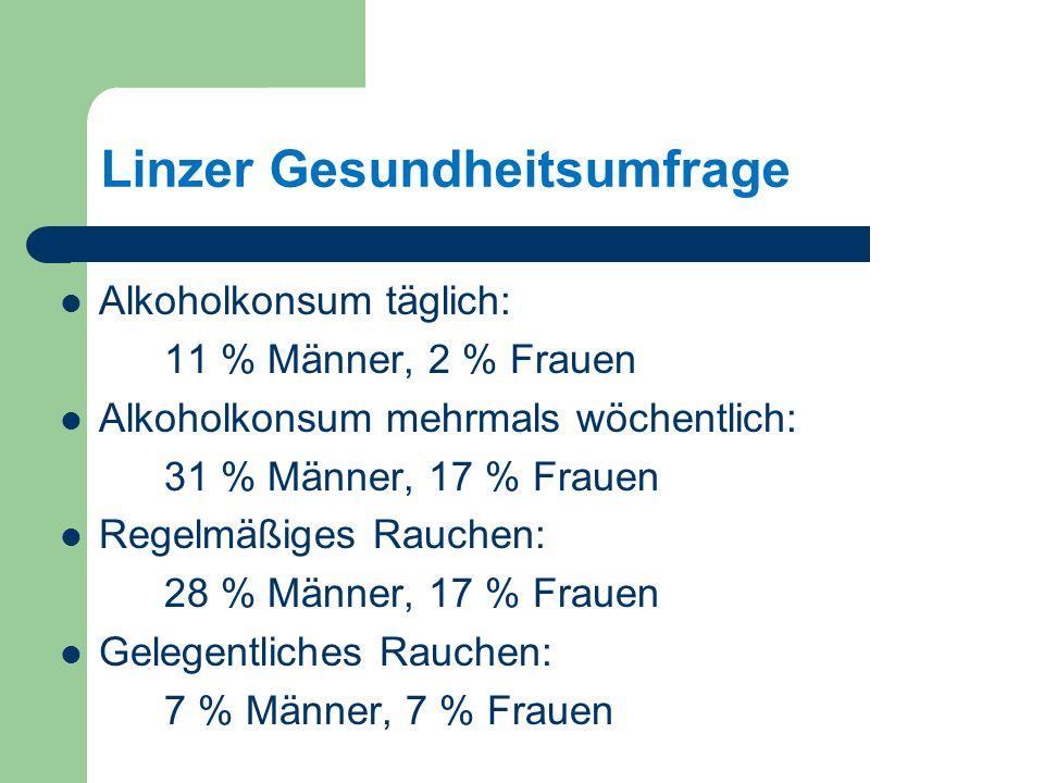 Linzer Gesundheitsumfrage Alkoholkonsum täglich: 11 % Männer, 2 % Frauen Alkoholkonsum mehrmals wöchentlich: 31 % Männer, 17 % Frauen Regelmäßiges Rauchen: 28 % Männer, 17 % Frauen Gelegentliches Rauchen: 7 % Männer, 7 % Frauen