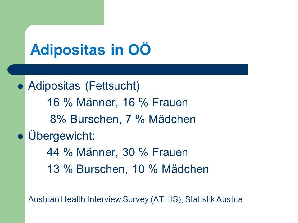 Adipositas in OÖ Adipositas (Fettsucht) 16 % Männer, 16 % Frauen 8% Burschen, 7 % Mädchen Übergewicht: 44 % Männer, 30 % Frauen 13 % Burschen, 10 % Mädchen Austrian Health Interview Survey (ATHIS), Statistik Austria