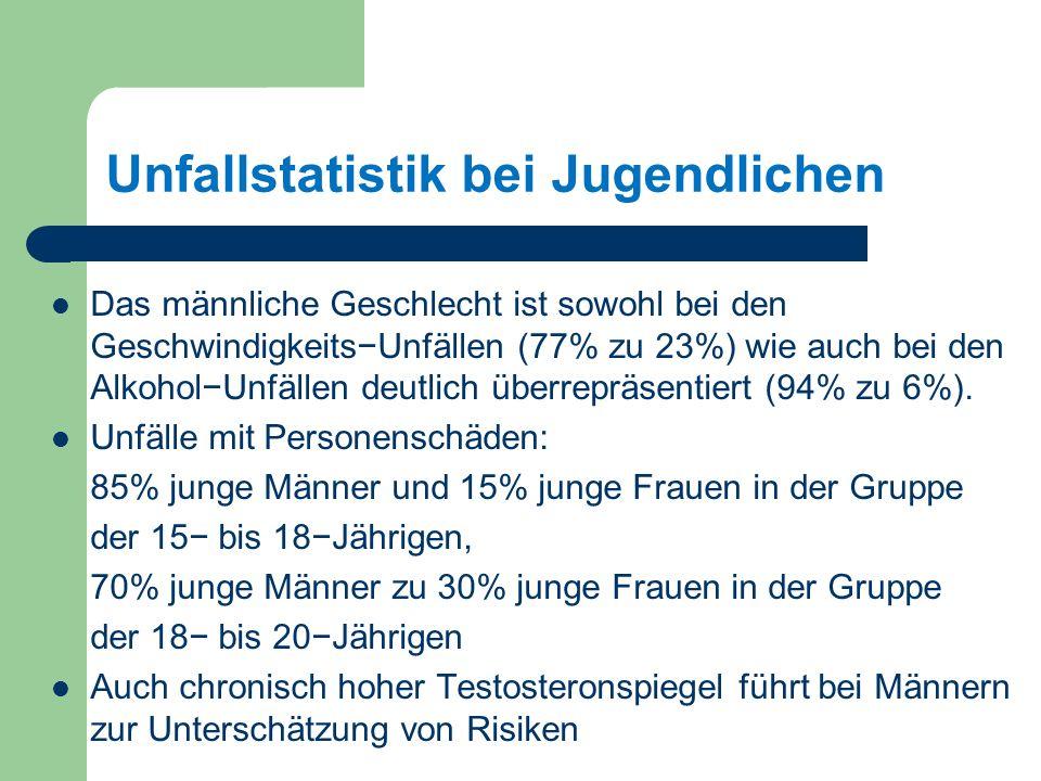 Unfallstatistik bei Jugendlichen Das männliche Geschlecht ist sowohl bei den GeschwindigkeitsUnfällen (77% zu 23%) wie auch bei den AlkoholUnfällen deutlich überrepräsentiert (94% zu 6%).