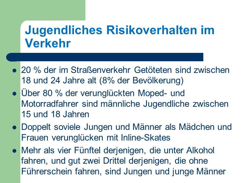 Jugendliches Risikoverhalten im Verkehr 20 % der im Straßenverkehr Getöteten sind zwischen 18 und 24 Jahre alt (8% der Bevölkerung) Über 80 % der verunglückten Moped- und Motorradfahrer sind männliche Jugendliche zwischen 15 und 18 Jahren Doppelt soviele Jungen und Männer als Mädchen und Frauen verunglücken mit Inline-Skates Mehr als vier Fünftel derjenigen, die unter Alkohol fahren, und gut zwei Drittel derjenigen, die ohne Führerschein fahren, sind Jungen und junge Männer