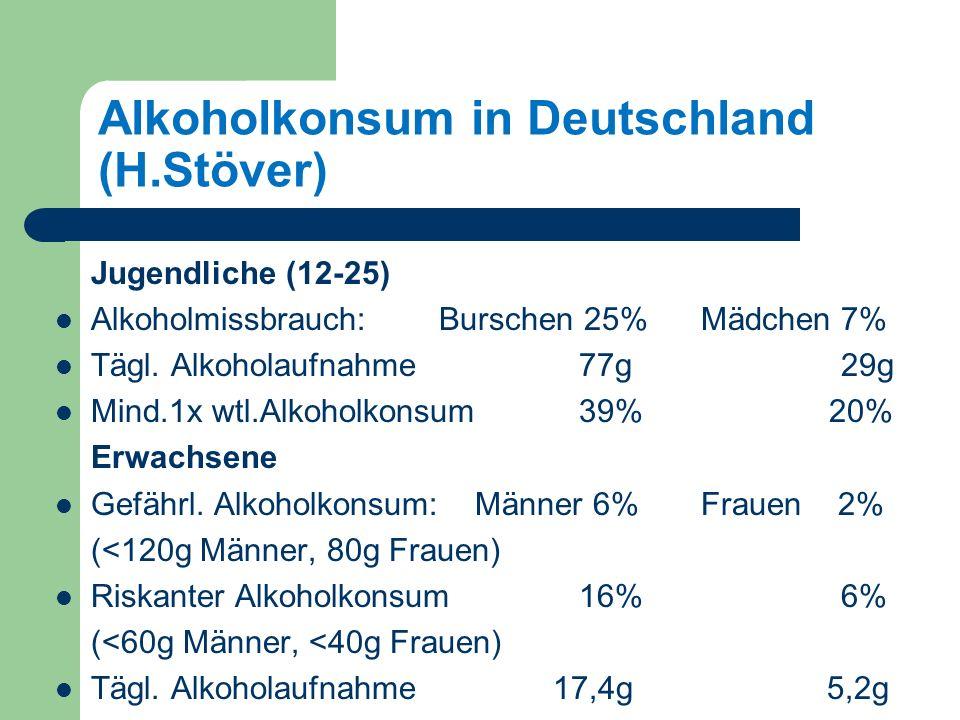 Alkoholkonsum in Deutschland (H.Stöver) Jugendliche (12-25) Alkoholmissbrauch: Burschen 25% Mädchen 7% Tägl.