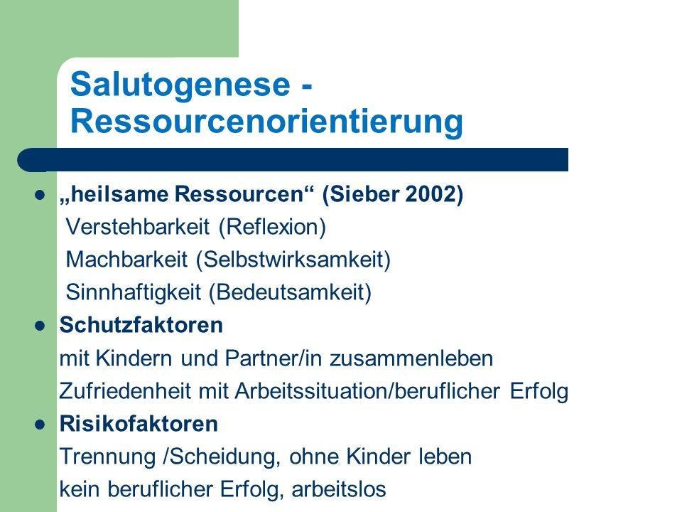 Salutogenese - Ressourcenorientierung heilsame Ressourcen (Sieber 2002) Verstehbarkeit (Reflexion) Machbarkeit (Selbstwirksamkeit) Sinnhaftigkeit (Bedeutsamkeit) Schutzfaktoren mit Kindern und Partner/in zusammenleben Zufriedenheit mit Arbeitssituation/beruflicher Erfolg Risikofaktoren Trennung /Scheidung, ohne Kinder leben kein beruflicher Erfolg, arbeitslos