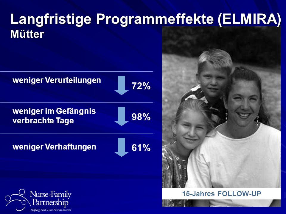 Langfristige Programmeffekte (ELMIRA) Kinder Misshandlung & Vernachlässigung 48% Verhaftungen 59% geschlossene Unterbringung (wg.