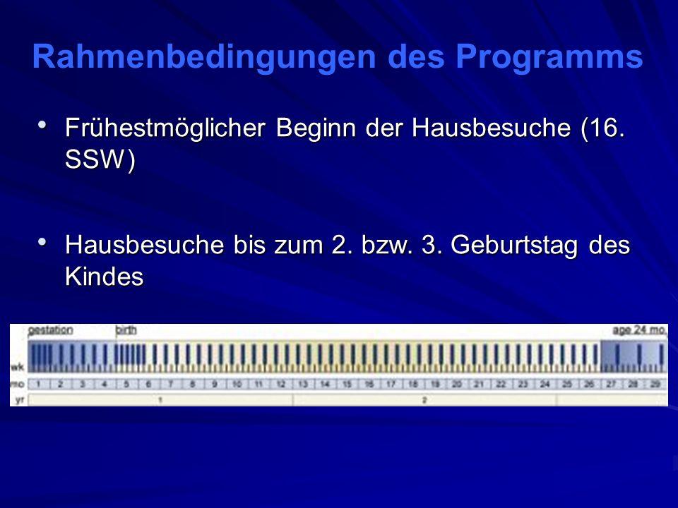 Rahmenbedingungen des Programms Erstgebärende und Erstgebärende und bis einschließlich 28.
