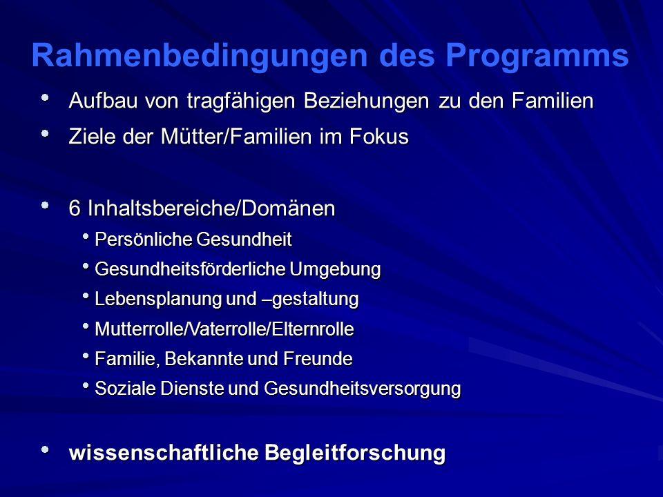 Evidenzbasiertes Programm – Die Standorte in Niedersachsen Hannover N = 84 Braunschweig N = 35 Celle N = 12 Göttingen N = 17 Wolfsburg N = 20