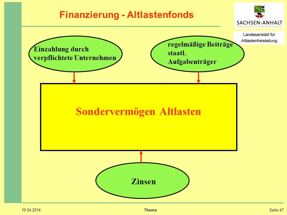 19.04.2014 ThemaSeite 47 Finanzierung - Altlastenfonds Sondervermögen Altlasten Einzahlung durch verpflichtete Unternehmen regelmäßige Beiträge staatl.