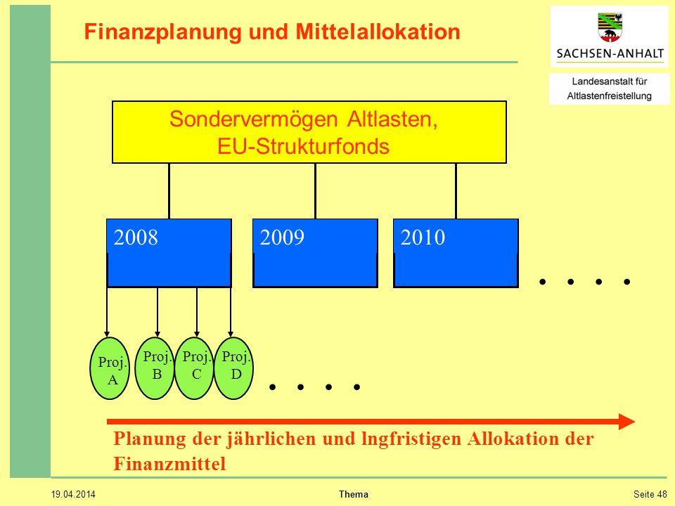 19.04.2014 ThemaSeite 48 Finanzplanung und Mittelallokation Sondervermögen Altlasten, EU-Strukturfonds..