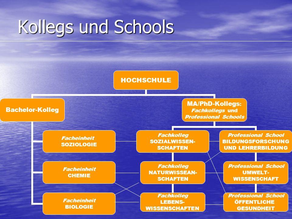 Kollegs und Schools HOCHSCHULE Bachelor-Kolleg Facheinheit SOZIOLOGIE Facheinheit CHEMIE Facheinheit BIOLOGIE MA/PhD-Kollegs: Fachkollegs und Professional Schools Fachkolleg SOZIALWISSEN- SCHAFTEN Fachkolleg NATURWISSEAN- SCHAFTEN Fachkolleg LEBENS- WISSENSCHAFTEN Professional School BILDUNGSFORSCHUNG UND LEHRERBILDUNG Professional School UMWELT- WISSENSCHAFT Professional School ÖFFENTLICHE GESUNDHEIT