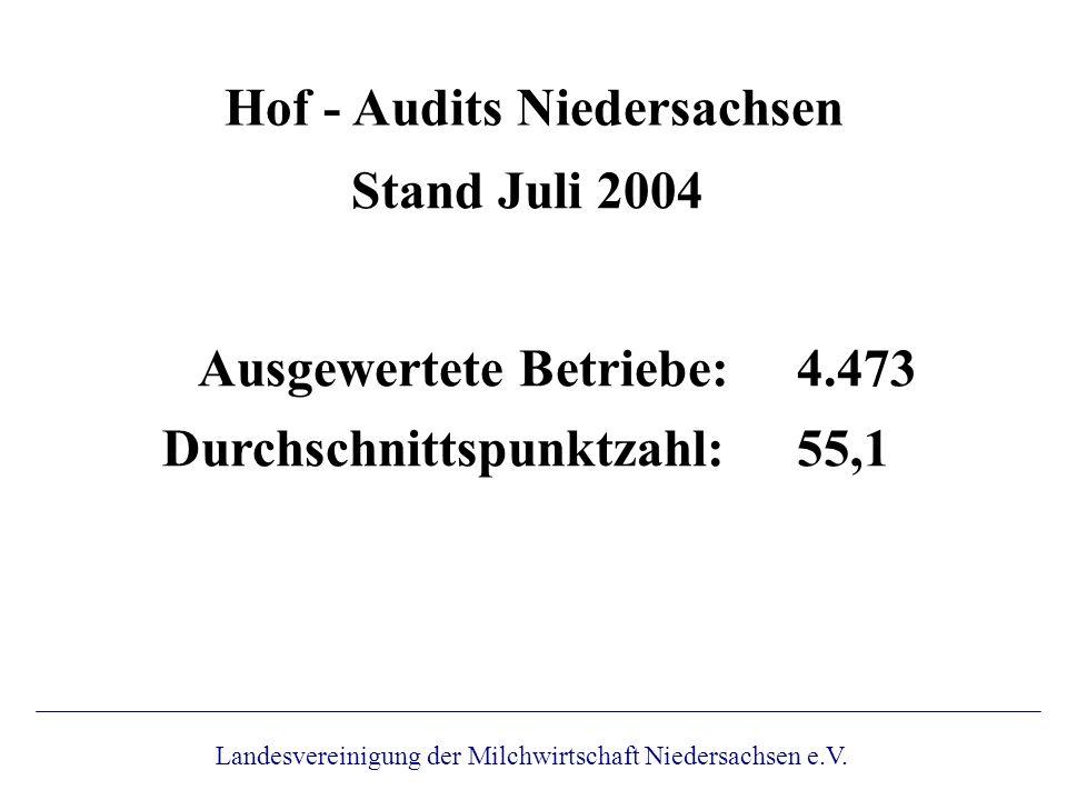 Hof - Audits Niedersachsen Bestandene Audits: 97,6 % Stand Juli 2004 Nicht bestanden (KO-Kriterium): 1,7 % Nicht bestanden (Punkte): 0,7 % Landesvereinigung der Milchwirtschaft Niedersachsen e.V.