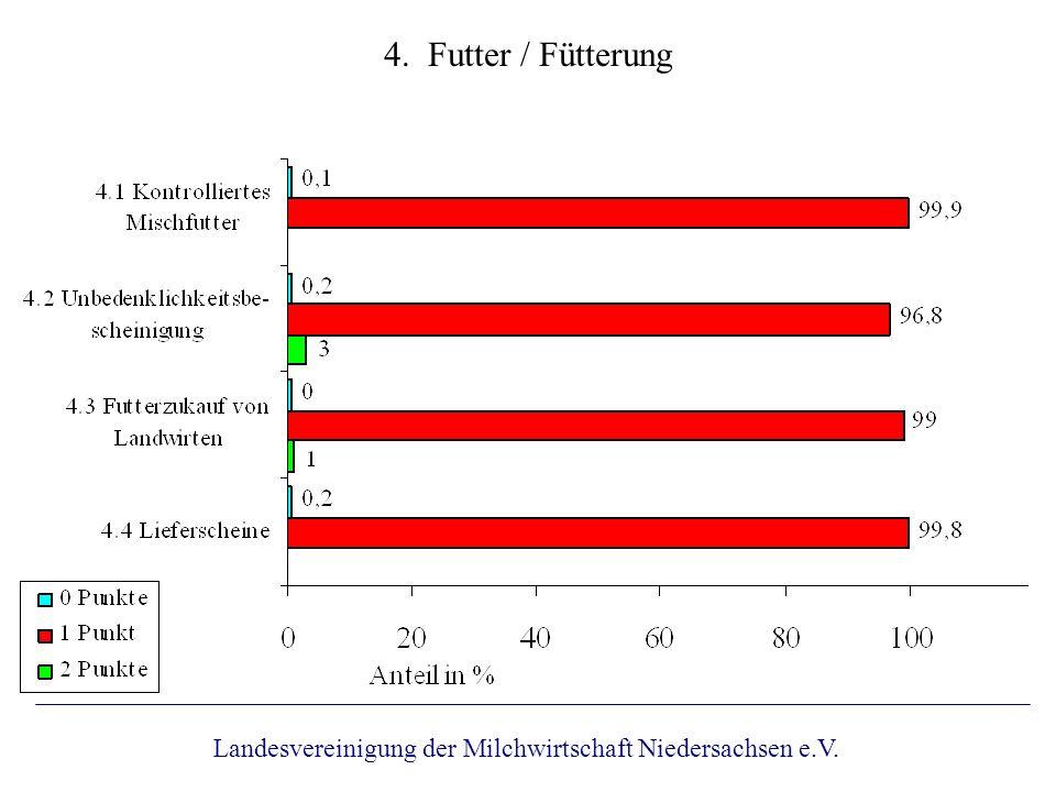 4. Futter / Fütterung Landesvereinigung der Milchwirtschaft Niedersachsen e.V.