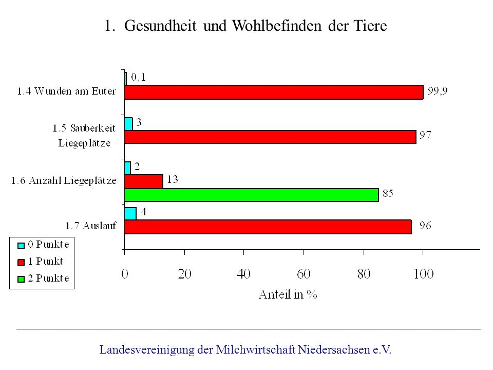 1. Gesundheit und Wohlbefinden der Tiere Landesvereinigung der Milchwirtschaft Niedersachsen e.V.