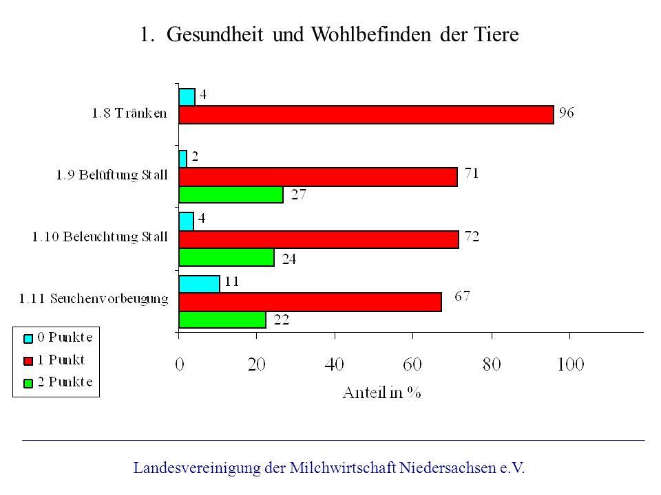 5. Arzneimittel / 6. Umwelt Landesvereinigung der Milchwirtschaft Niedersachsen e.V.