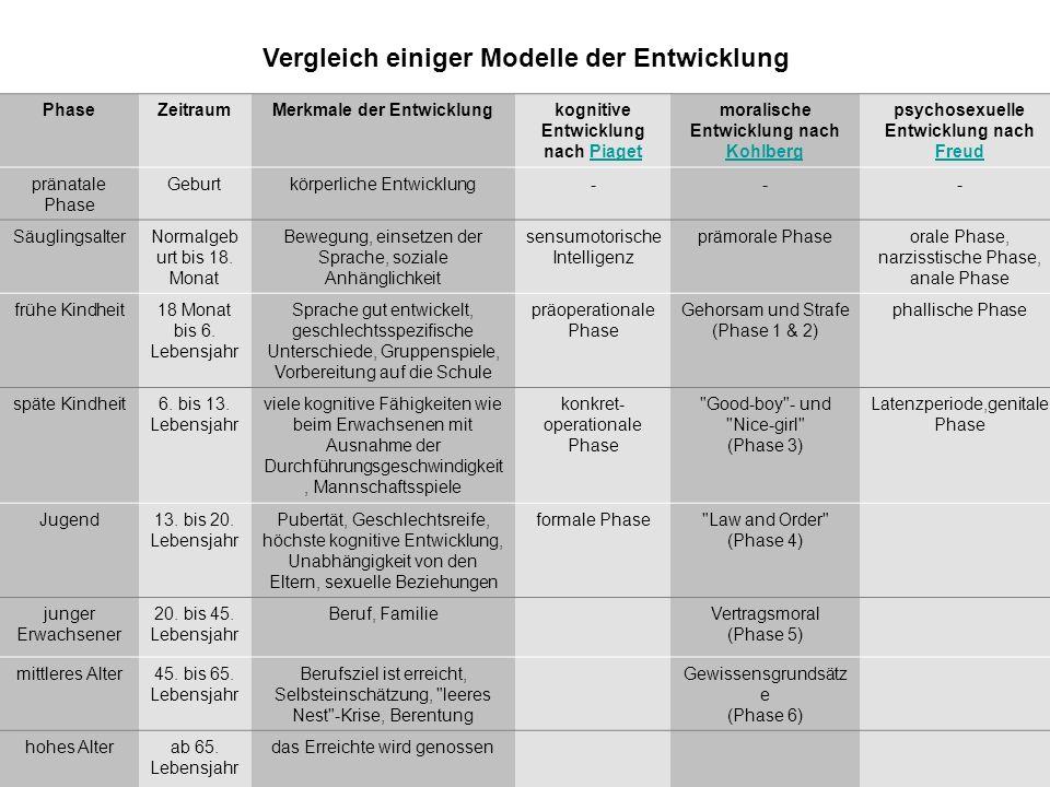 Vergleich einiger Modelle der Entwicklung x PhaseZeitraumMerkmale der Entwicklungkognitive Entwicklung nach PiagetPiaget moralische Entwicklung nach K