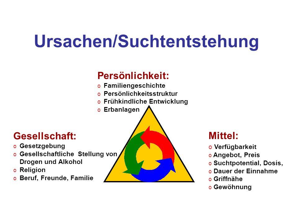 Ursachen/Suchtentstehung Persönlichkeit: o Familiengeschichte o Persönlichkeitsstruktur o Frühkindliche Entwicklung o Erbanlagen Mittel: o Verfügbarke