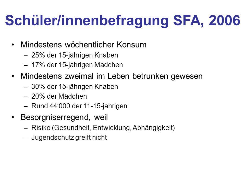 Schüler/innenbefragung SFA, 2006 Mindestens wöchentlicher Konsum –25% der 15-jährigen Knaben –17% der 15-jährigen Mädchen Mindestens zweimal im Leben