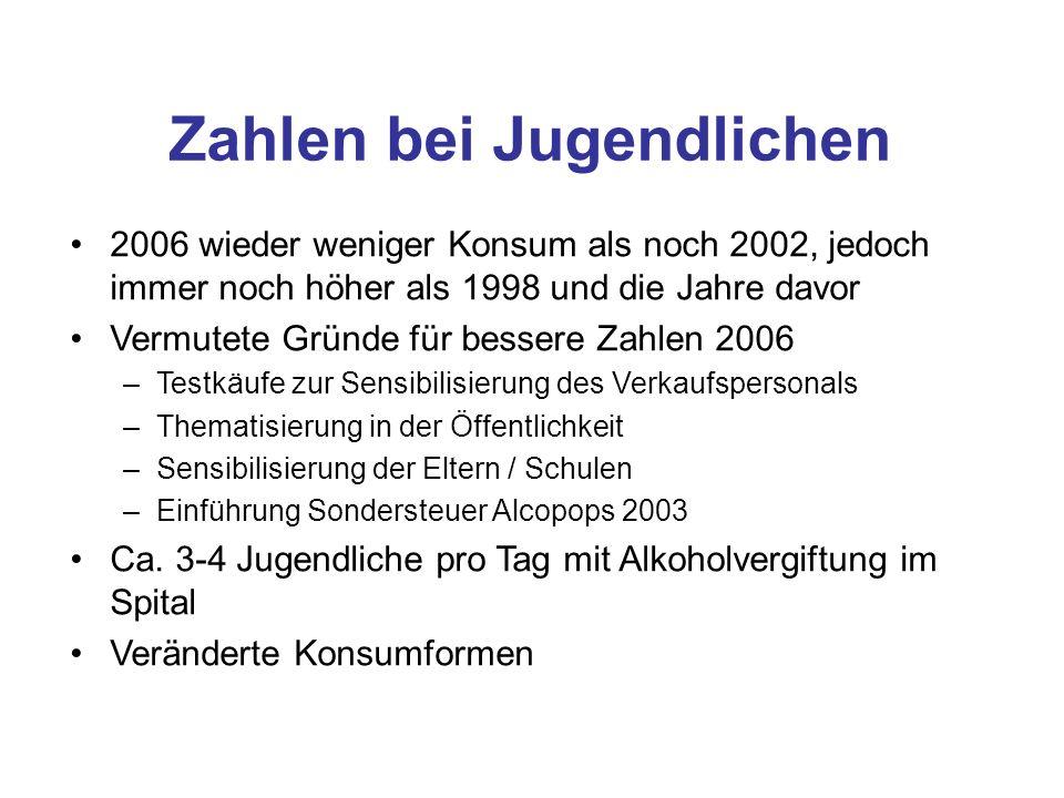 Zahlen bei Jugendlichen 2006 wieder weniger Konsum als noch 2002, jedoch immer noch höher als 1998 und die Jahre davor Vermutete Gründe für bessere Za