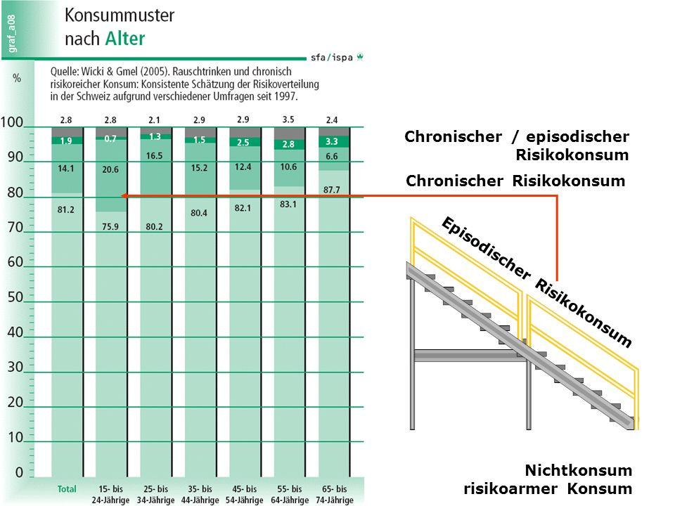 Nichtkonsum risikoarmer Konsum Chronischer / episodischer Risikokonsum Chronischer Risikokonsum Episodischer Risikokonsum