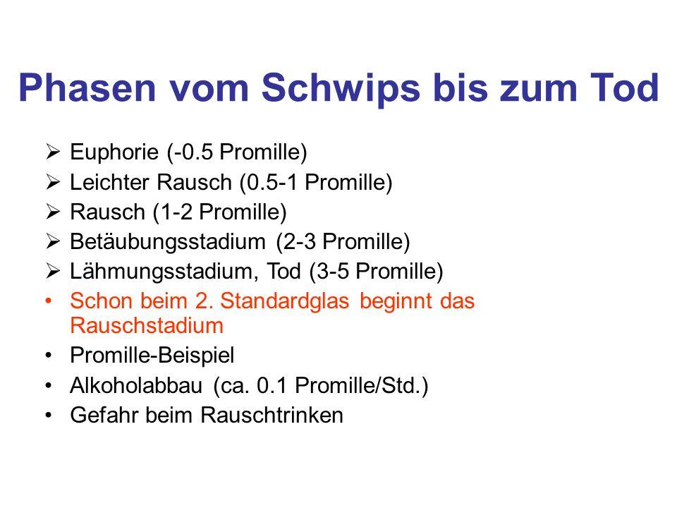 Phasen vom Schwips bis zum Tod Euphorie (-0.5 Promille) Leichter Rausch (0.5-1 Promille) Rausch (1-2 Promille) Betäubungsstadium (2-3 Promille) Lähmun