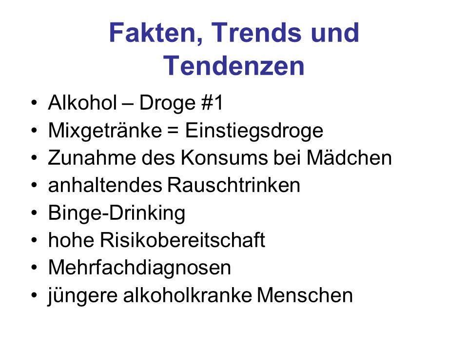 Fakten, Trends und Tendenzen Alkohol – Droge #1 Mixgetränke = Einstiegsdroge Zunahme des Konsums bei Mädchen anhaltendes Rauschtrinken Binge-Drinking