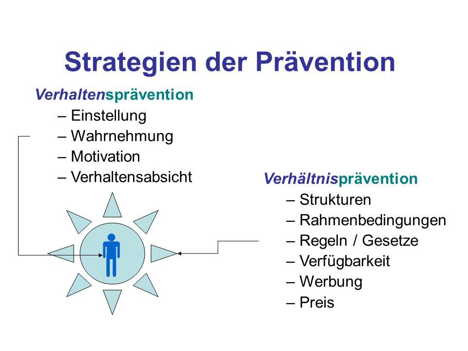 Verhaltensprävention – Einstellung – Wahrnehmung – Motivation – Verhaltensabsicht Verhältnisprävention – Strukturen – Rahmenbedingungen – Regeln / Ges