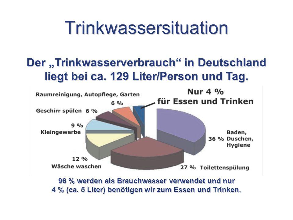 Trinkwassersituation Der Trinkwasserverbrauch in Deutschland liegt bei ca. 129 Liter/Person und Tag. 96 % werden als Brauchwasser verwendet und nur 4