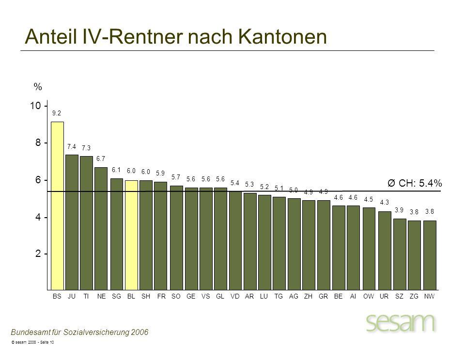 © sesam 2008 - Seite 10 Anteil IV-Rentner nach Kantonen JU 7.4 TI 7.3 NE 6.7 FR 5.9 GE 5.6 VS 5.6 BL 6.0 SG 6.1 VD 5.4 LU 5.2 SH 6.0 SO 5.7 GL 5.6 AR