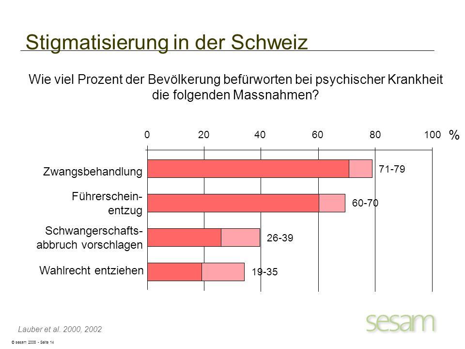 © sesam 2008 - Seite 14 Stigmatisierung in der Schweiz Zwangsbehandlung Lauber et al. 2000, 2002 Wie viel Prozent der Bevölkerung befürworten bei psyc