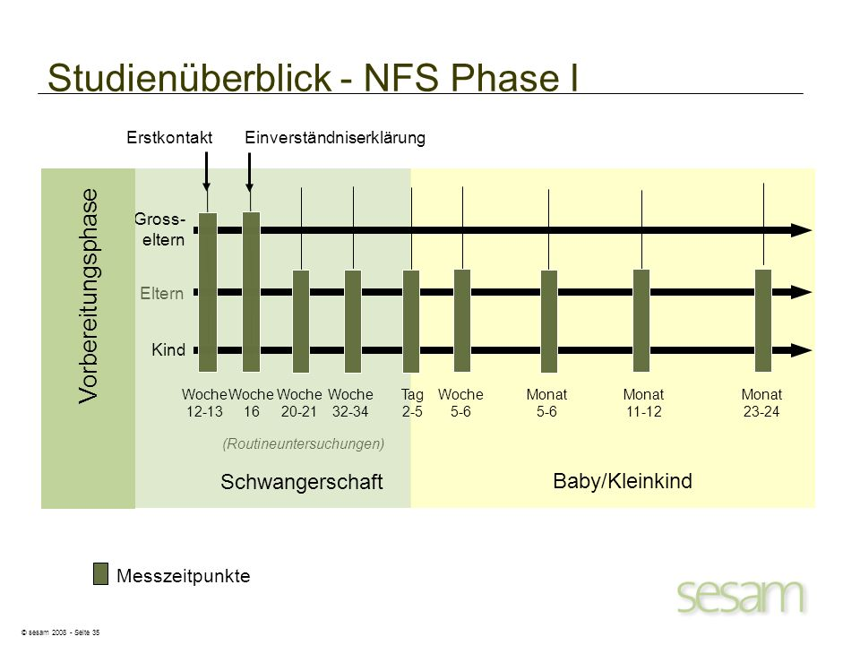 © sesam 2008 - Seite 35 Studienüberblick - NFS Phase I Messzeitpunkte Eltern (Routineuntersuchungen) Woche 16 Woche 20-21 Woche 32-34 Tag 2-5 Monat 5-
