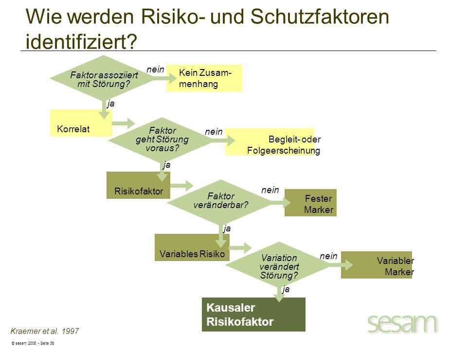 © sesam 2008 - Seite 36 Faktor veränderbar? Fester Marker nein Variables Risiko ja Faktor assoziiert mit Störung? Kein Zusam- menhang nein Korrelat ja