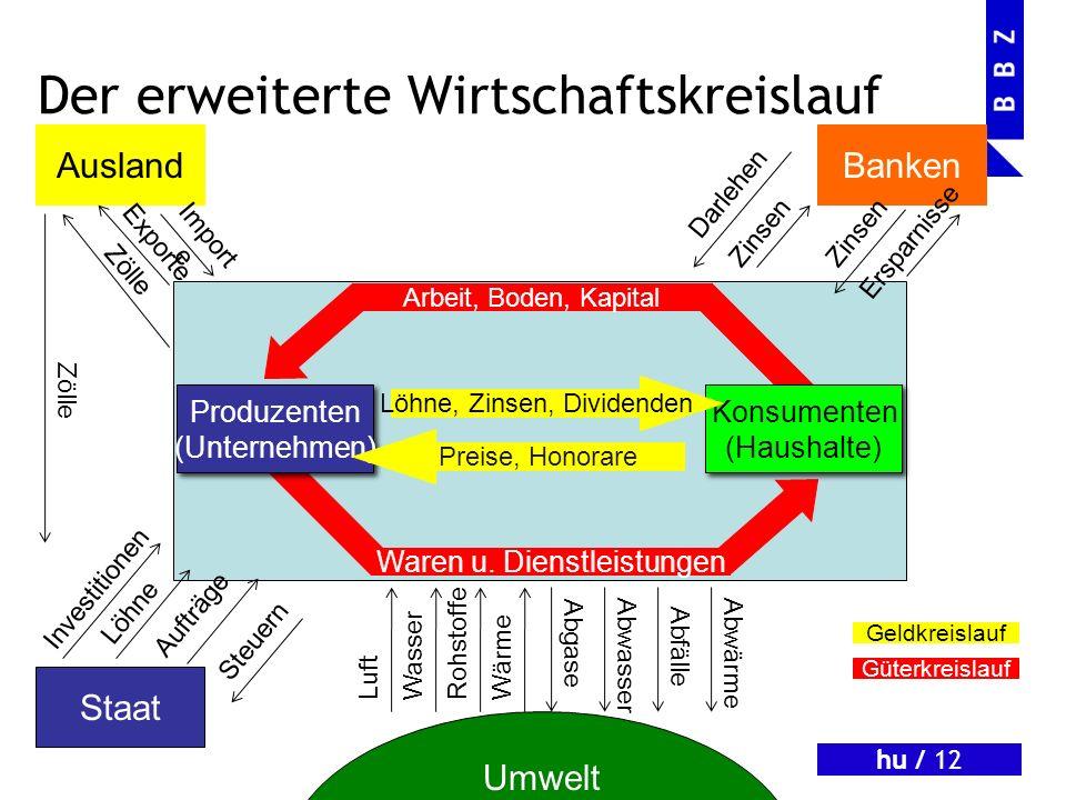 hu / 11 Waren u. Dienstleistungen Arbeit, Boden, Kapital Der einfache Wirtschaftskreislauf Produzenten (Unternehmen) Produzenten (Unternehmen) Konsume