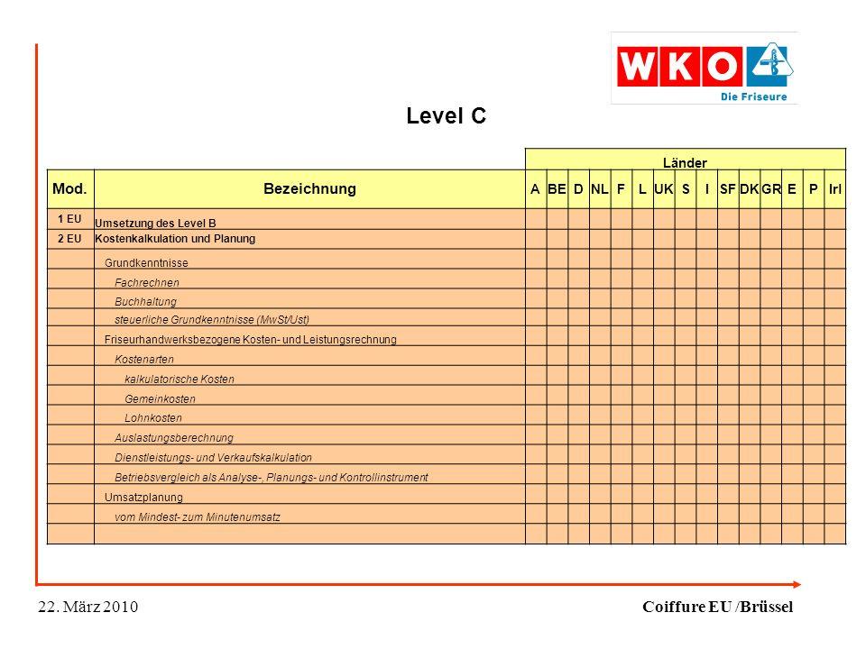 Level C Länder Mod.Bezeichnung ABEDNLFLUKSISFDKGREPIrl 1 EU Umsetzung des Level B 2 EUKostenkalkulation und Planung Grundkenntnisse Fachrechnen Buchhaltung steuerliche Grundkenntnisse (MwSt/Ust) Friseurhandwerksbezogene Kosten- und Leistungsrechnung Kostenarten kalkulatorische Kosten Gemeinkosten Lohnkosten Auslastungsberechnung Dienstleistungs- und Verkaufskalkulation Betriebsvergleich als Analyse-, Planungs- und Kontrollinstrument Umsatzplanung vom Mindest- zum Minutenumsatz 22.