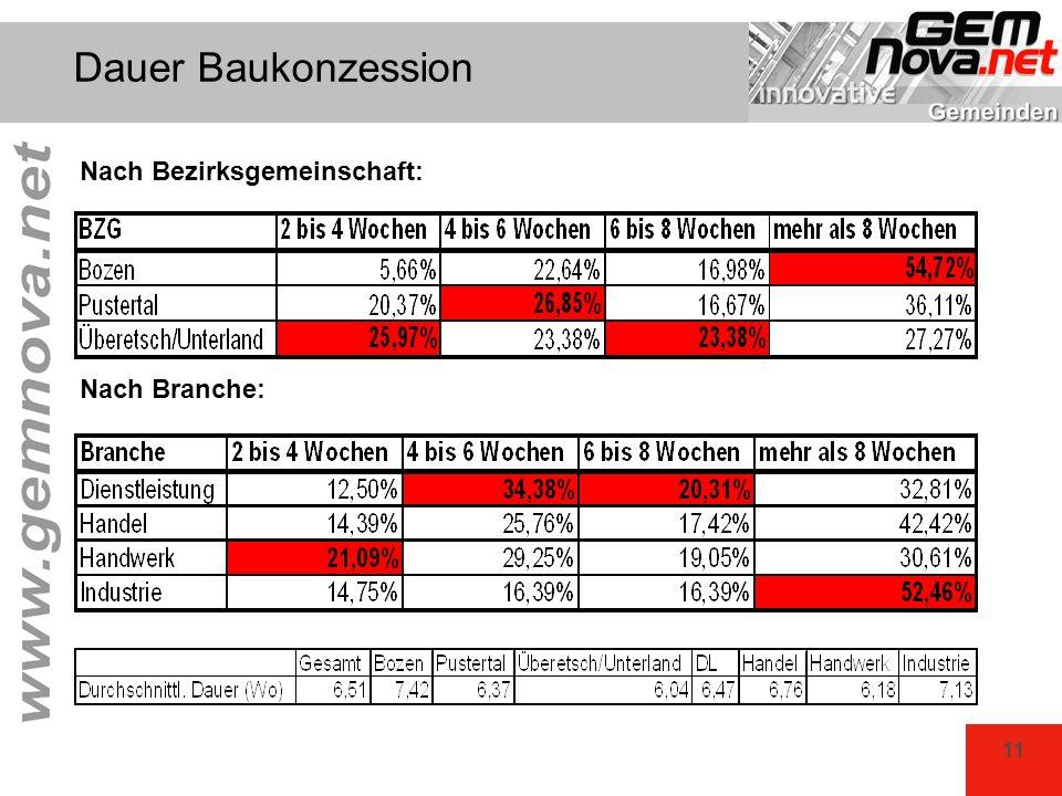 11 Dauer Baukonzession Nach Branche: Nach Bezirksgemeinschaft: