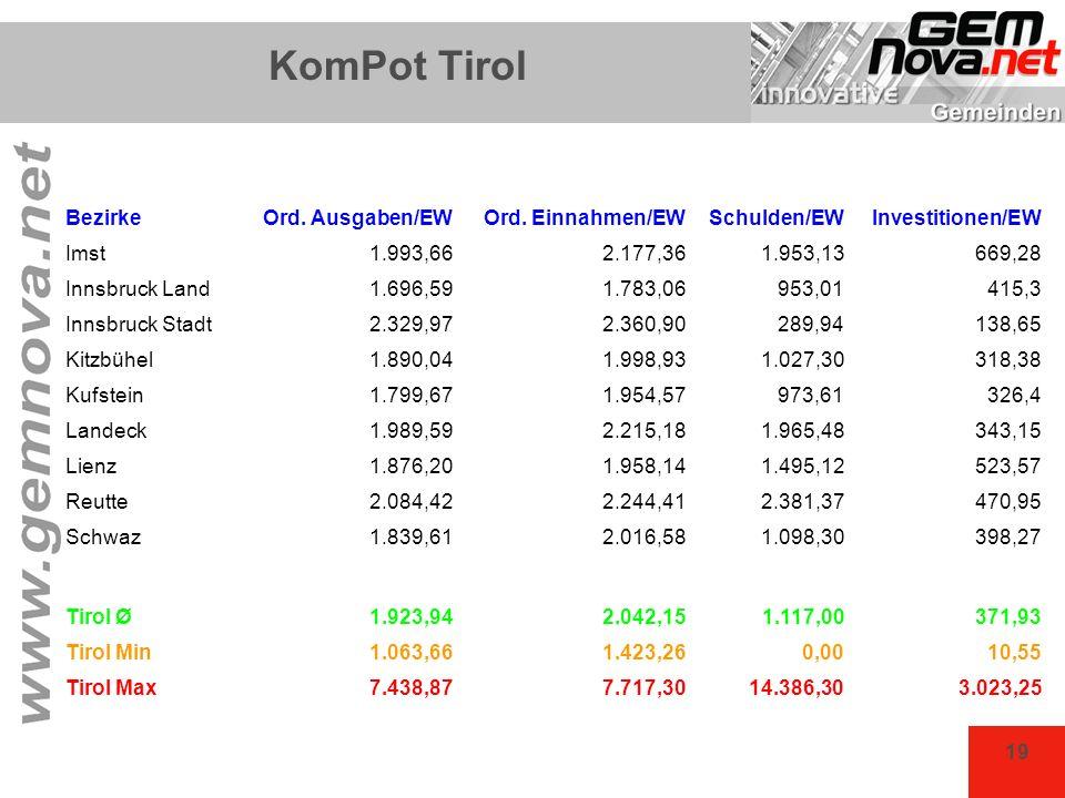 19 KomPot Tirol BezirkeOrd. Ausgaben/EWOrd. Einnahmen/EWSchulden/EWInvestitionen/EW Imst1.993,662.177,361.953,13669,28 Innsbruck Land1.696,591.783,069