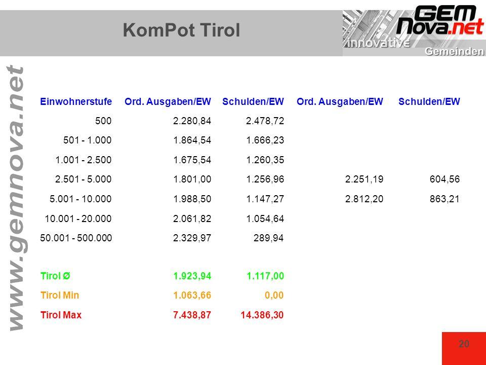 20 KomPot Tirol EinwohnerstufeOrd. Ausgaben/EWSchulden/EWOrd. Ausgaben/EWSchulden/EW 5002.280,842.478,72 501 - 1.0001.864,541.666,23 1.001 - 2.5001.67