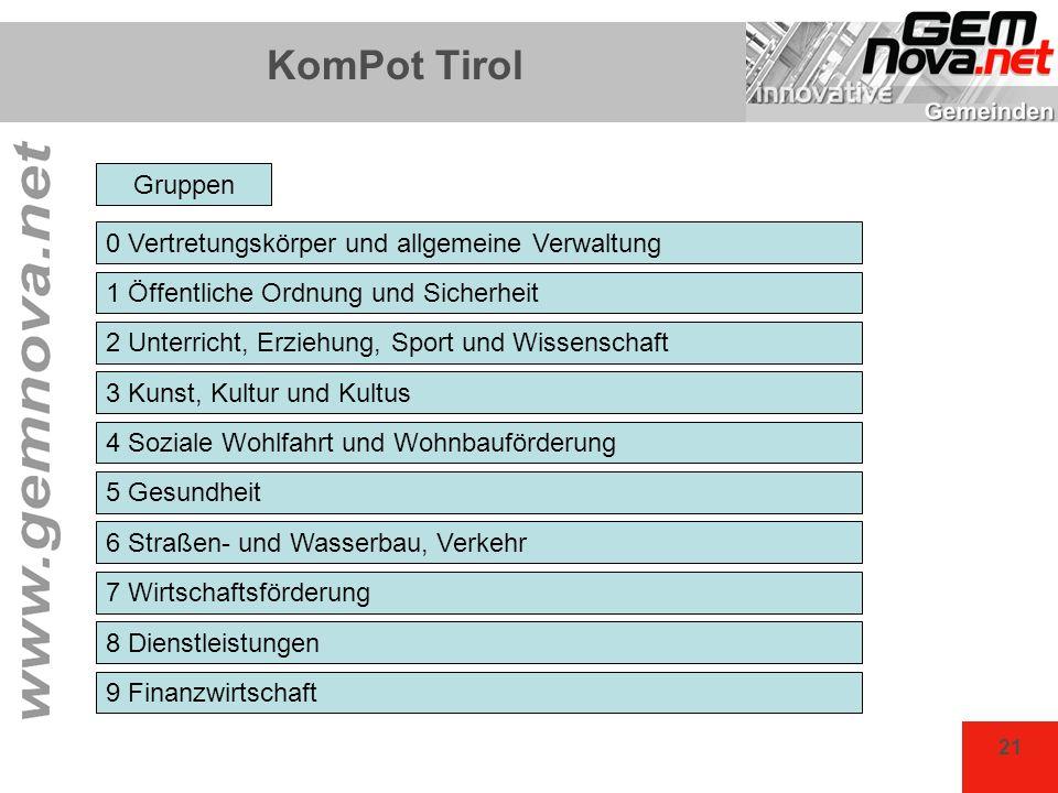 21 KomPot Tirol 0 Vertretungskörper und allgemeine Verwaltung 1 Öffentliche Ordnung und Sicherheit 2 Unterricht, Erziehung, Sport und Wissenschaft 3 K