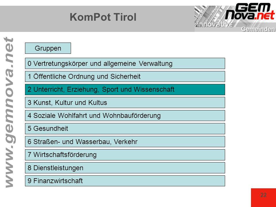 22 KomPot Tirol 0 Vertretungskörper und allgemeine Verwaltung 1 Öffentliche Ordnung und Sicherheit 2 Unterricht, Erziehung, Sport und Wissenschaft 3 K