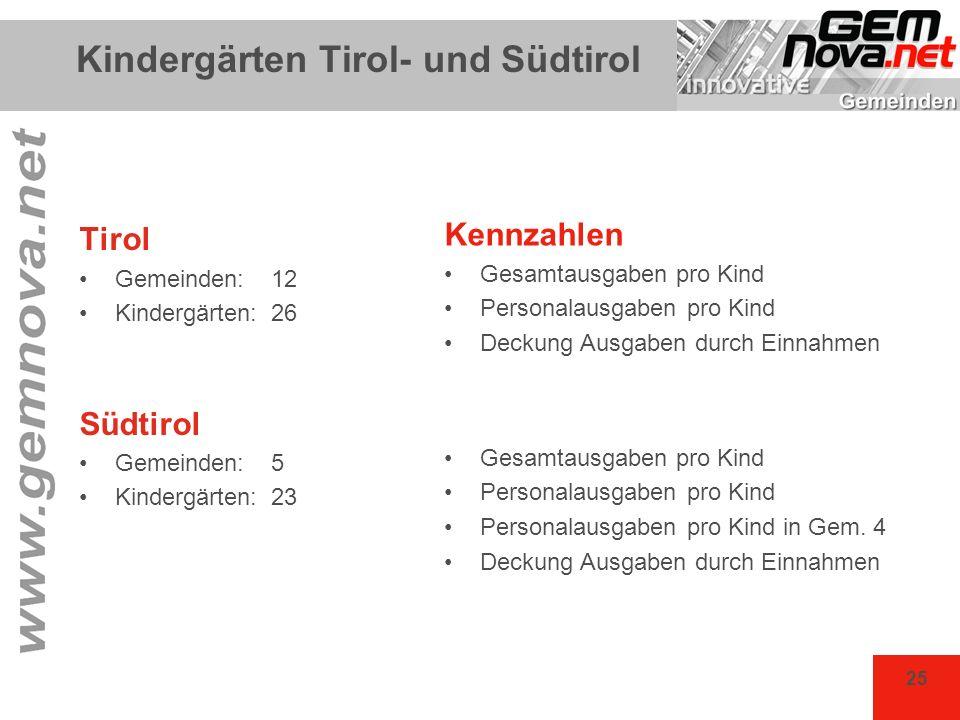 25 Kindergärten Tirol- und Südtirol Tirol Gemeinden: 12 Kindergärten: 26 Südtirol Gemeinden: 5 Kindergärten:23 Kennzahlen Gesamtausgaben pro Kind Pers