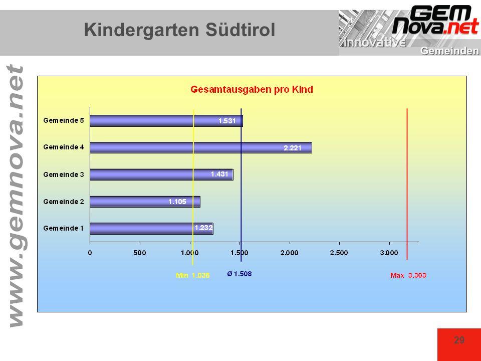 29 Kindergarten Südtirol