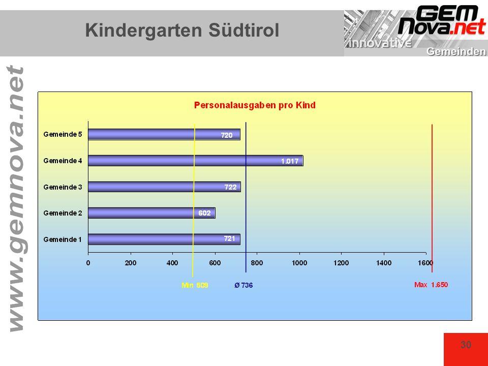 30 Kindergarten Südtirol