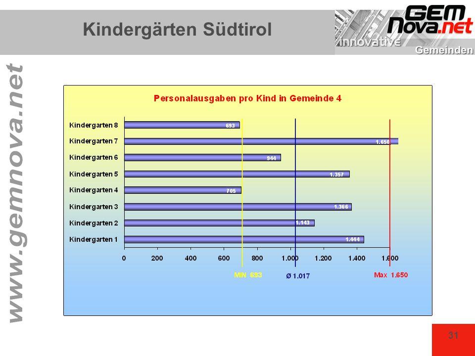 31 Kindergärten Südtirol