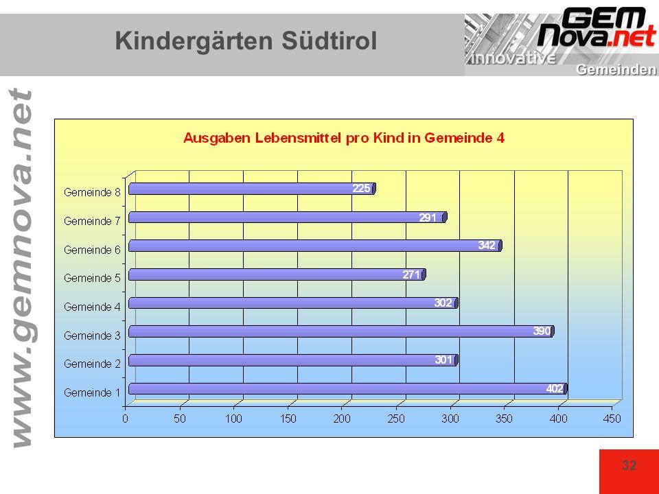 32 Kindergärten Südtirol