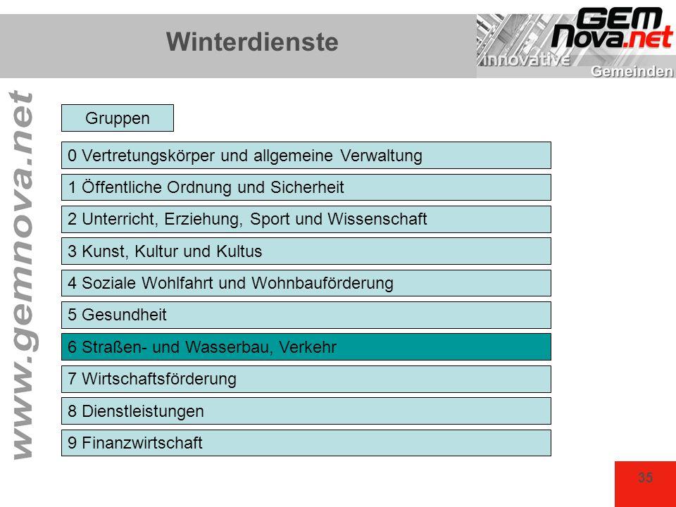 35 Winterdienste 0 Vertretungskörper und allgemeine Verwaltung 1 Öffentliche Ordnung und Sicherheit 2 Unterricht, Erziehung, Sport und Wissenschaft 3