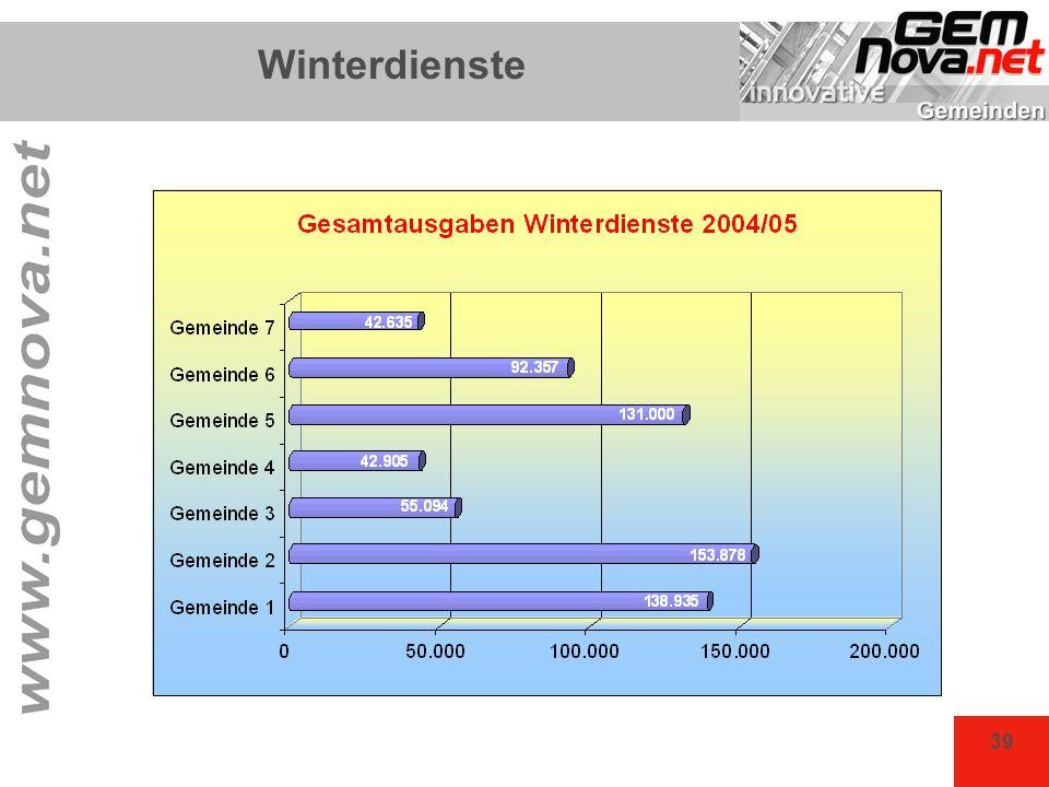 39 Winterdienste