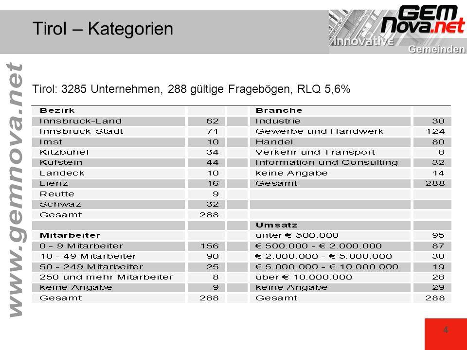 4 Tirol – Kategorien Tirol: 3285 Unternehmen, 288 gültige Fragebögen, RLQ 5,6%