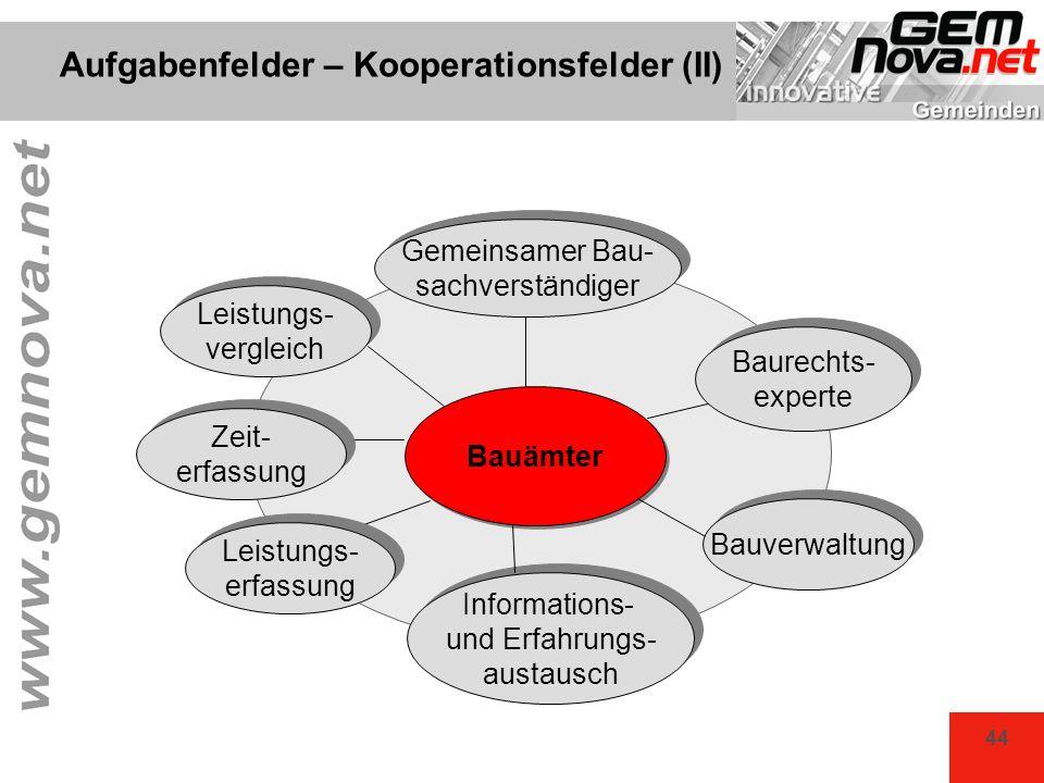 44 Bauämter Bauverwaltung Informations- und Erfahrungs- austausch Informations- und Erfahrungs- austausch Aufgabenfelder – Kooperationsfelder (II) Bau
