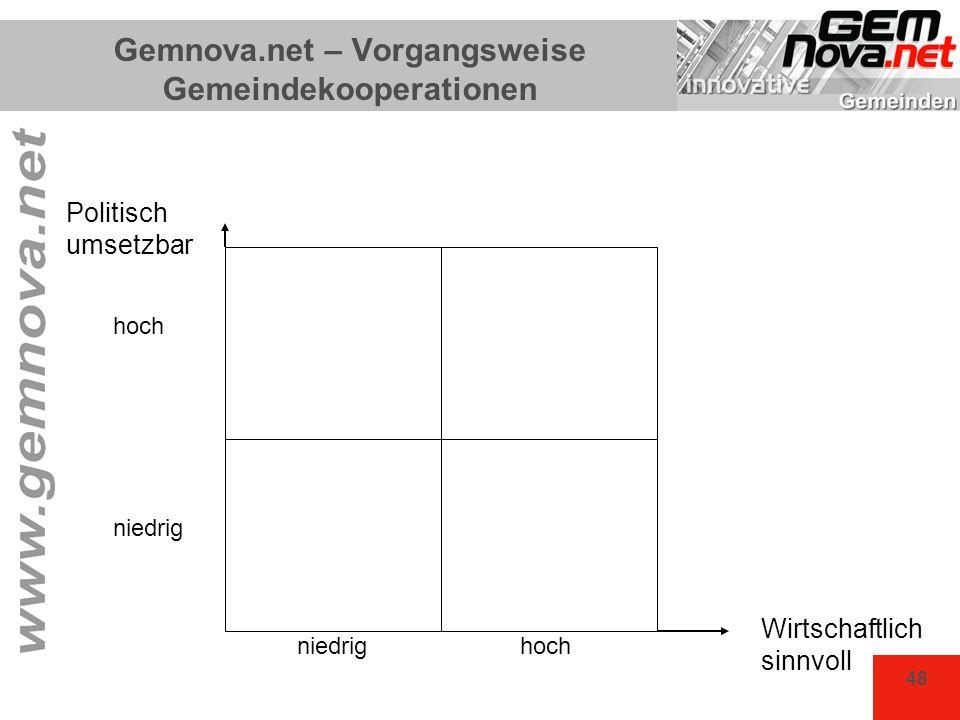 48 Gemnova.net – Vorgangsweise Gemeindekooperationen Politisch umsetzbar hoch niedrig Wirtschaftlich sinnvoll hochniedrig