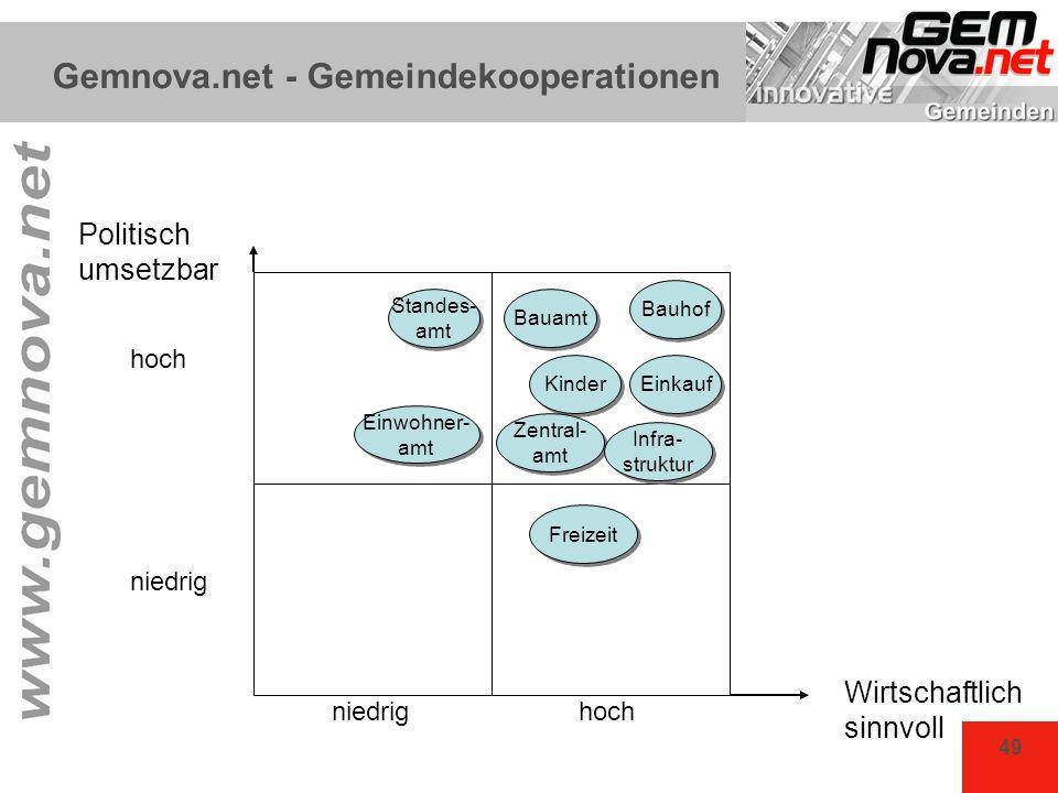 49 Gemnova.net - Gemeindekooperationen Politisch umsetzbar hoch niedrig Wirtschaftlich sinnvoll hochniedrig Bauamt Kinder Zentral- amt Zentral- amt Ei