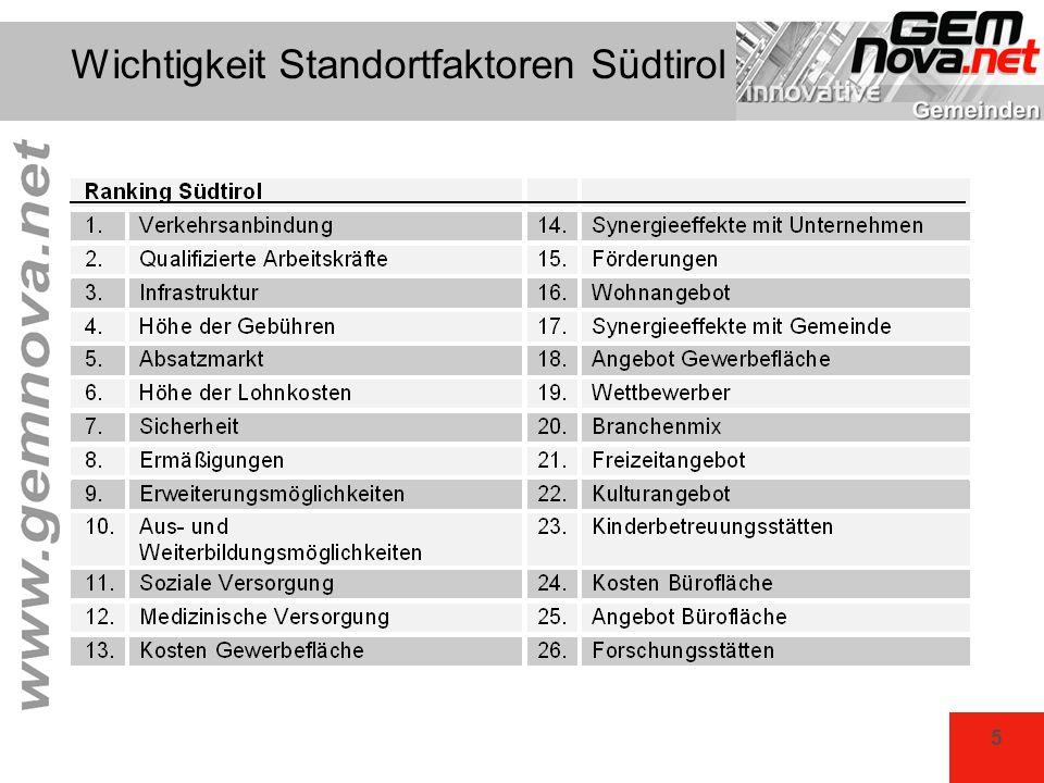 5 Wichtigkeit Standortfaktoren Südtirol